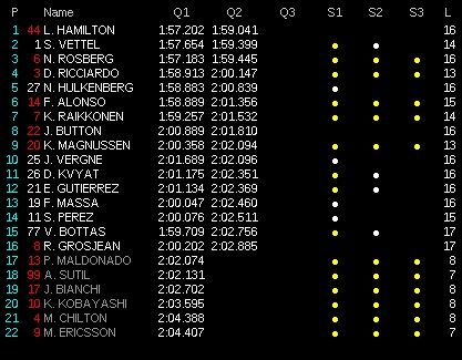 classifica tempi qualifiche gp malesia 2014 3