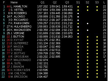 classifica tempi qualifiche gp malesia 2014 4