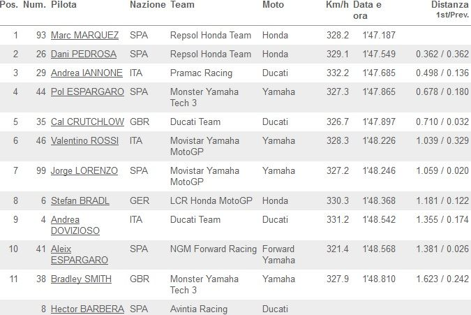 Classifica Q2 MotoGP Aragon 2014