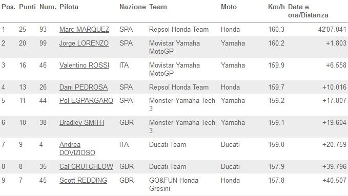 Classifica gara Indianapolis 2014 MotoGP_01