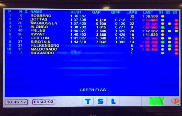 Classifica tempi e risultati test Bahrain 2014 F1