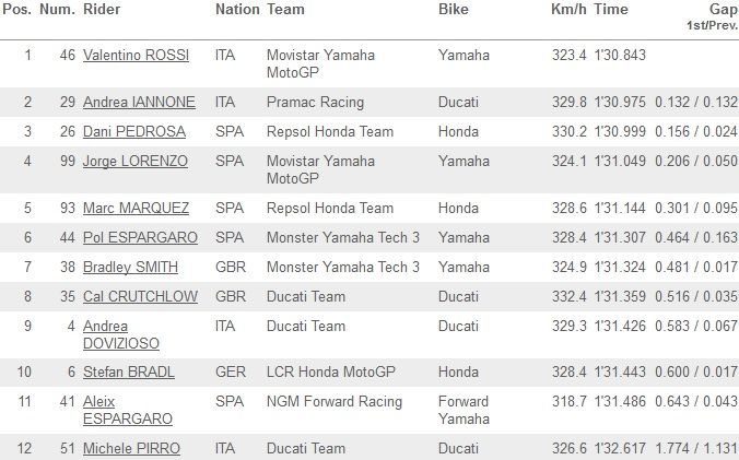 MotoGP Valencia 2014 classifica qualifiche Q2