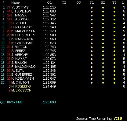 classifica qualifiche gp germania f1 2014