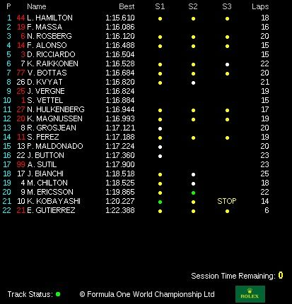 classifica tempi prove libere 3 gp canada 2014 (4)