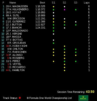 classifica tempi prove libere 3 gp canada 2014