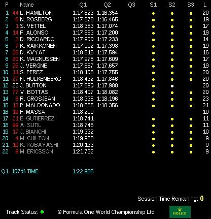 classifica tempi qualifiche gp monaco 2014 Q2