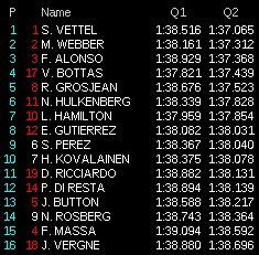 gp usa f1 2013 qualifiche live q2