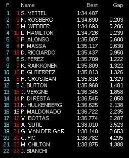 prove libere 2 giappone f1 2013 classifica 20
