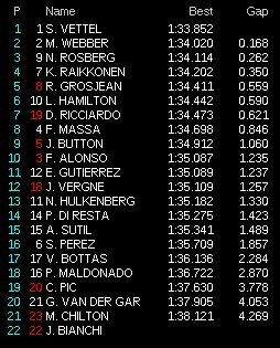 prove libere 2 giappone f1 2013 classifica 90
