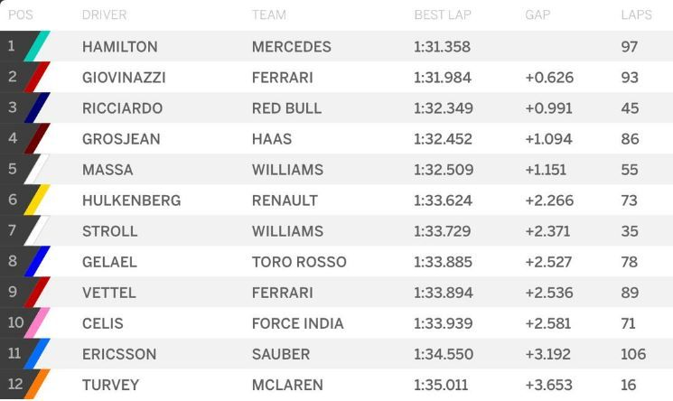 Classifica Day 1 Test Bahrain F1 2017