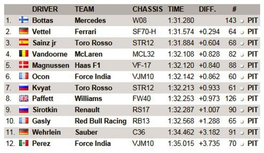 Classifica Day 2 Test Bahrain F1 2017