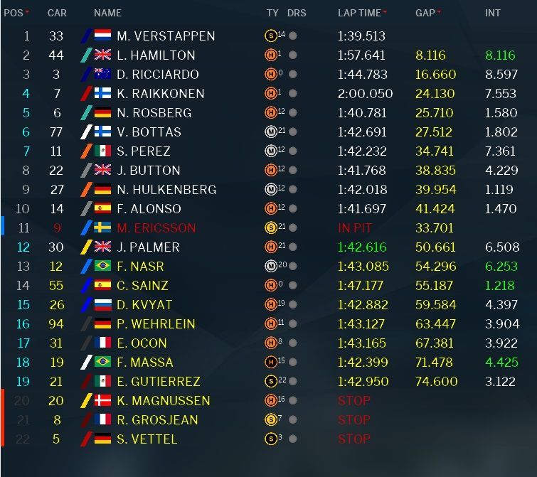 Classifica GP Malesia F1 2016 (3)