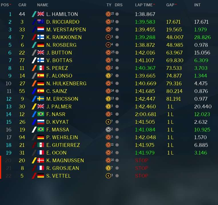 Classifica GP Malesia F1 2016 (5)