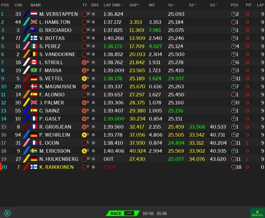 Classifica GP Malesia F1 2017 (2)