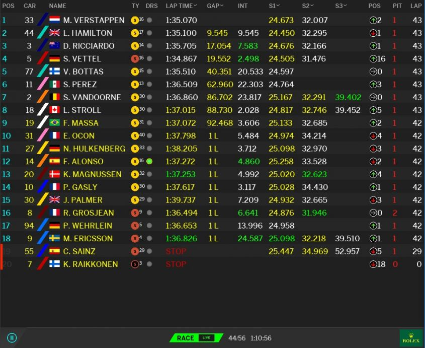 Classifica GP Malesia F1 2017 (5)