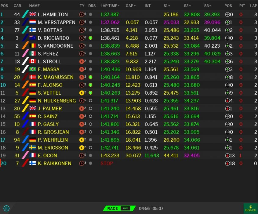Classifica GP Malesia F1 2017