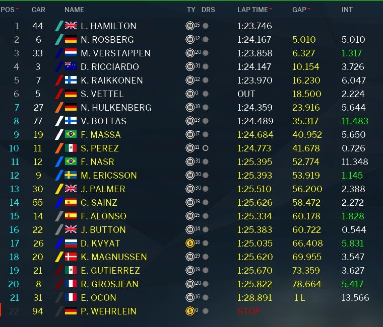 Classifica GP Messico F1 2016 (4)