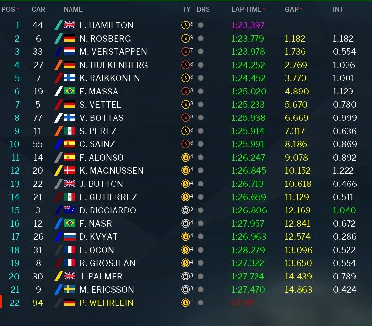 Classifica GP Messico F1 2016