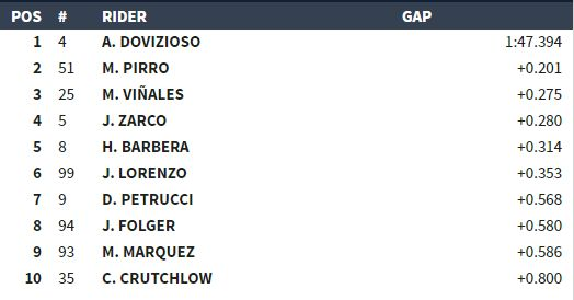 Classifica Libere 1 MotoGP Mugello