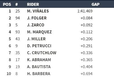 Classifica MotoGP Argentina libere1