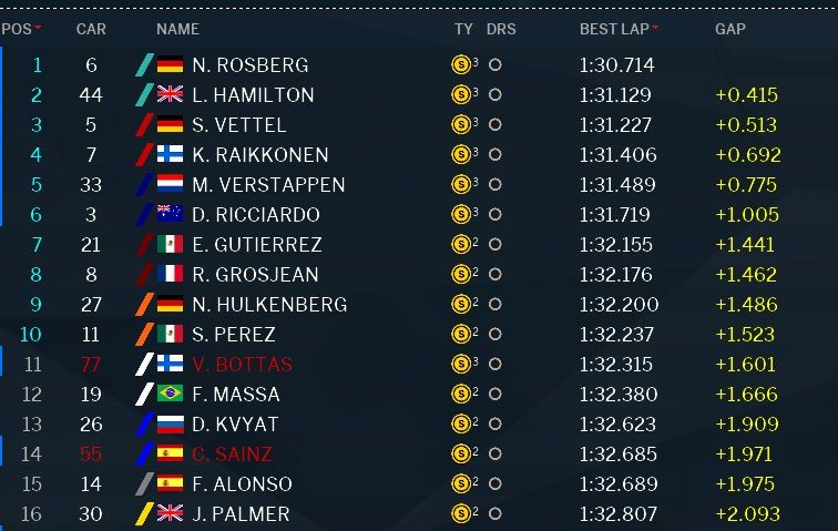 Classifica Q2 qualifiche GP Giappone 2016