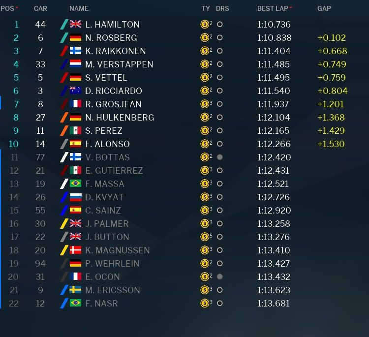 Classifica Q3 qualifiche GP Brasile F1 2016