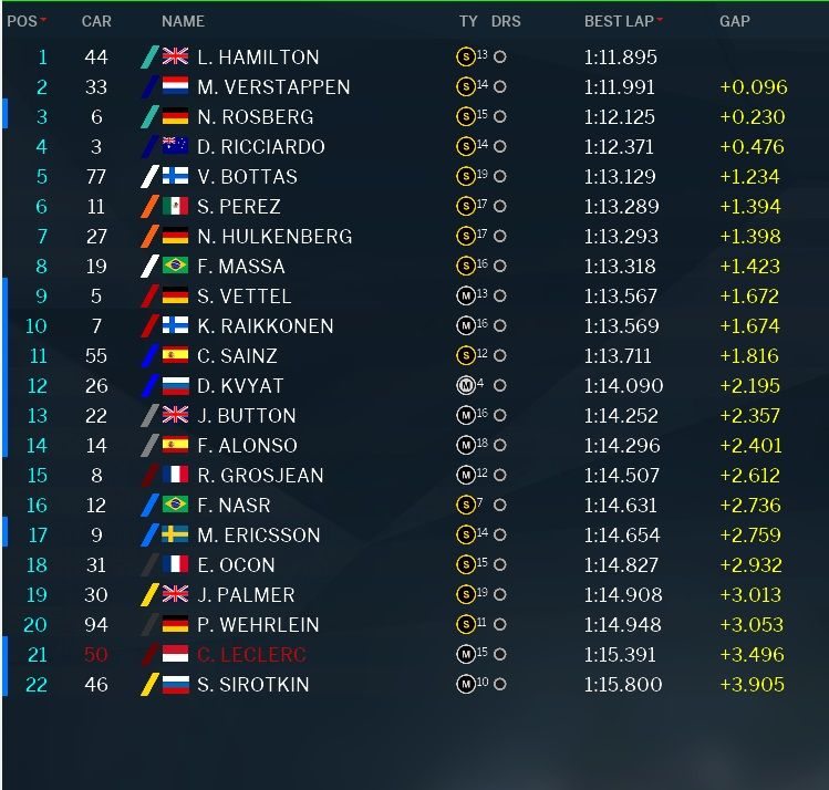 Classifica prove libere 1 GP Brasile F1 2016 (4)