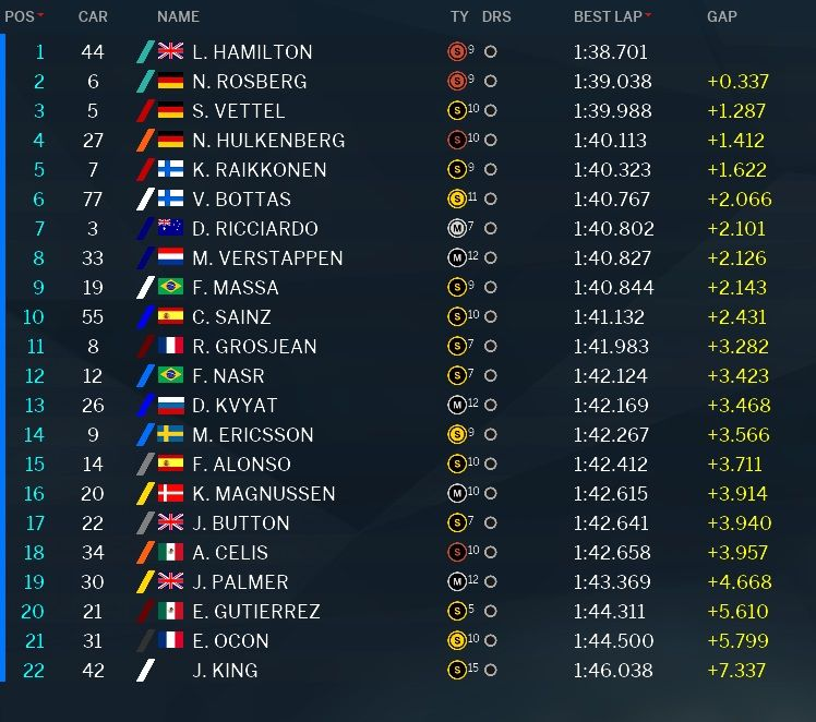 Classifica prove libere 1 GP USA Austin F1 2016 (2)