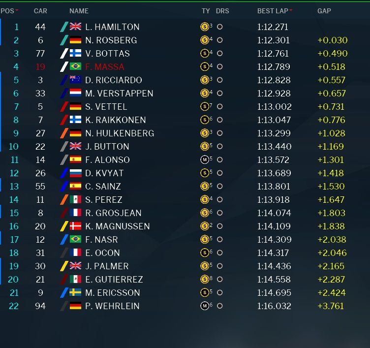 Classifica prove libere 2 GP Brasile F1 2016 (4)