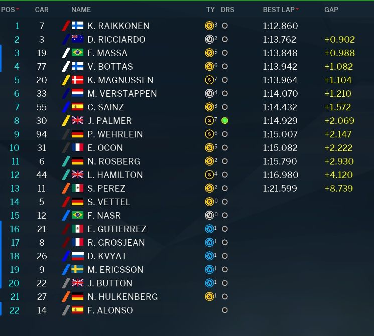 Classifica prove libere 3 GP Brasile F1 2016