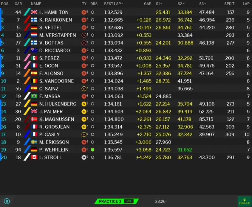 Classifica prove libere 3 GP Malesia F1 2017 (2)