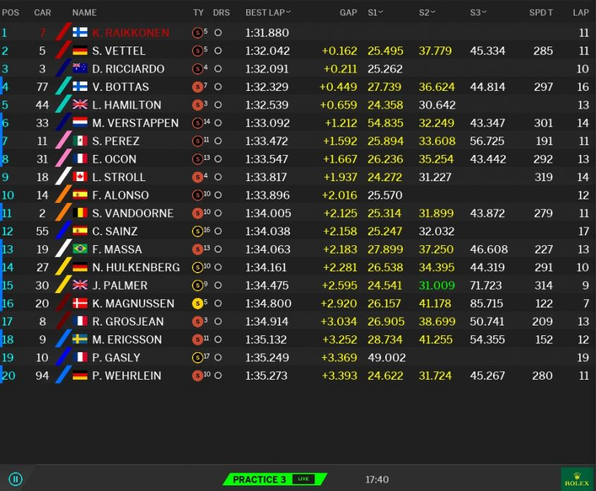 Classifica prove libere 3 GP Malesia F1 2017 (3)