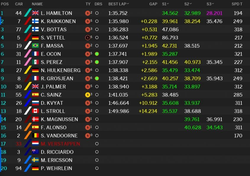 Classifica tempi Prove libere 2 GP Russia F1 2017