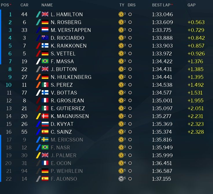 Classifica tempi Q2 GP Malesia F1 2016