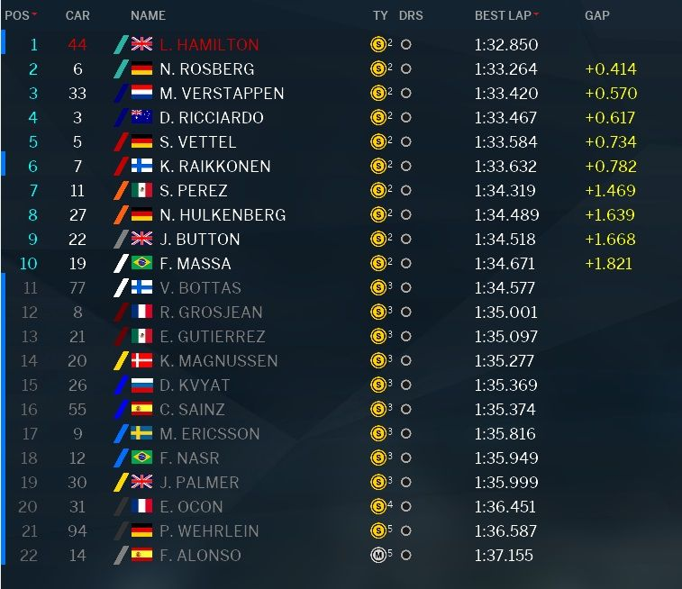 Classifica tempi Q3 GP Malesia F1 2016