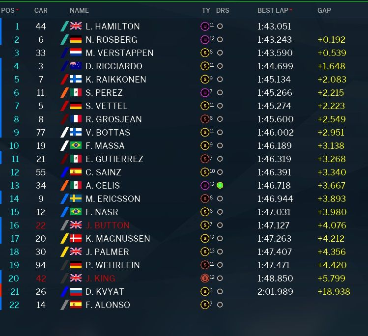 Classifica tempi prove libere 1 GP Abu Dhabi F1 2016 (2)