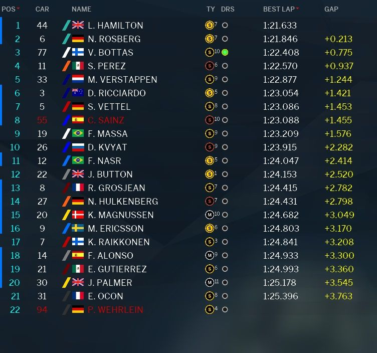 Classifica tempi prove libere 1 GP Messico 2016 (2)