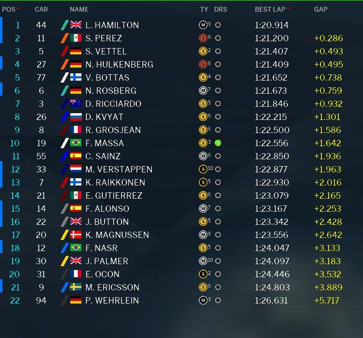 Classifica tempi prove libere 1 GP Messico 2016 (4)