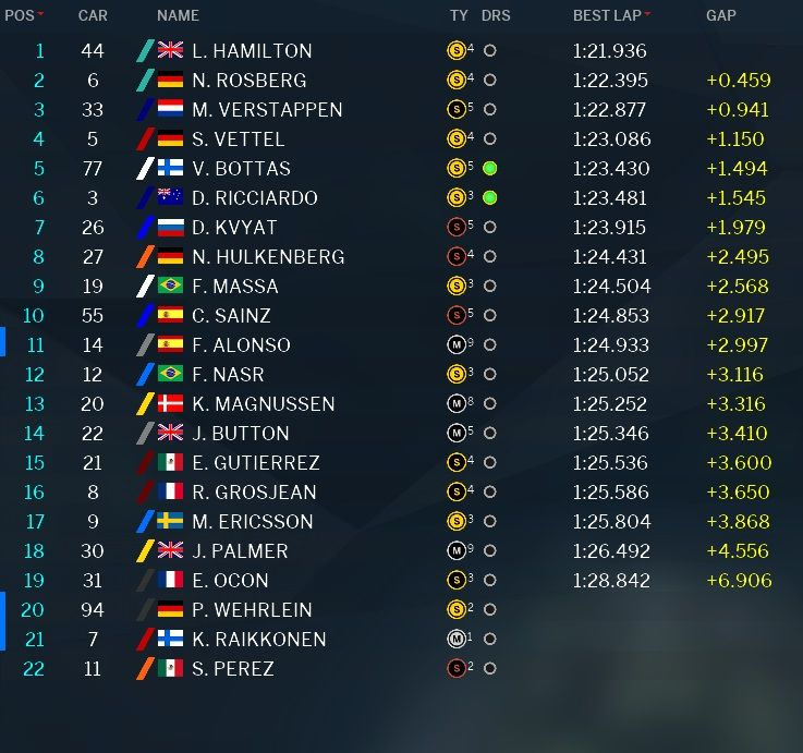 Classifica tempi prove libere 1 GP Messico 2016