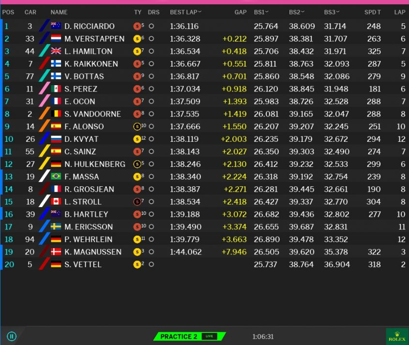 Classifica tempi prove libere 2 GP USA F1 2017 (2)