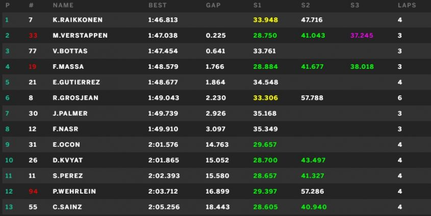 Classifica tempi prove libere 3 GP Singapore 2016
