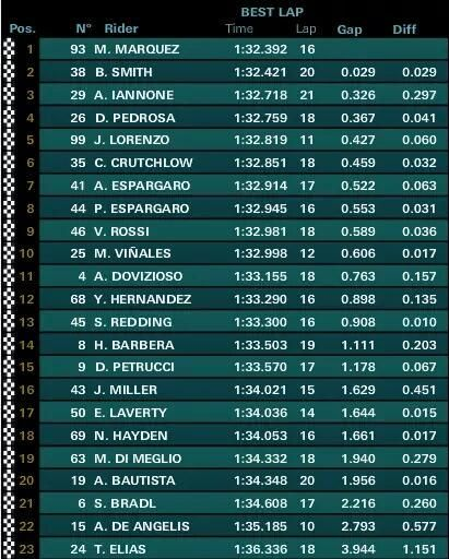 MotoGP Indianapolis 2015, classifica FP3