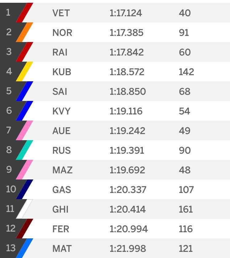 classifica F1 2017 test Budapest