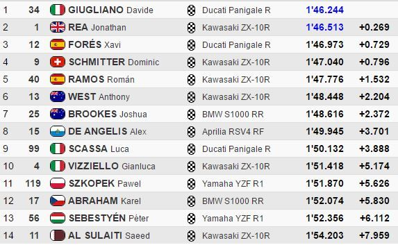 classifica Superpole 1