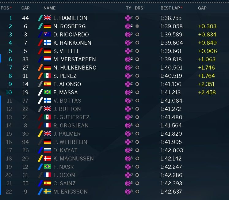 classifica tempi Q3 qualifiche GP Abu Dhabi F1 2016