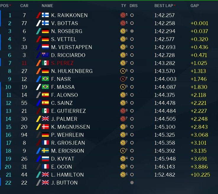 classifica tempi prove libere 2 GP Abu Dhabi 2016 (2)
