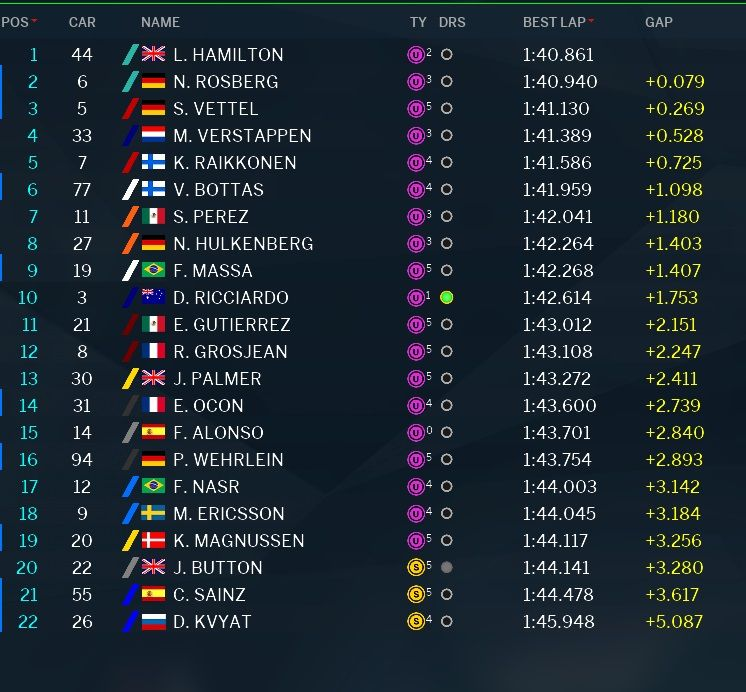 classifica tempi prove libere 2 GP Abu Dhabi 2016 (3)