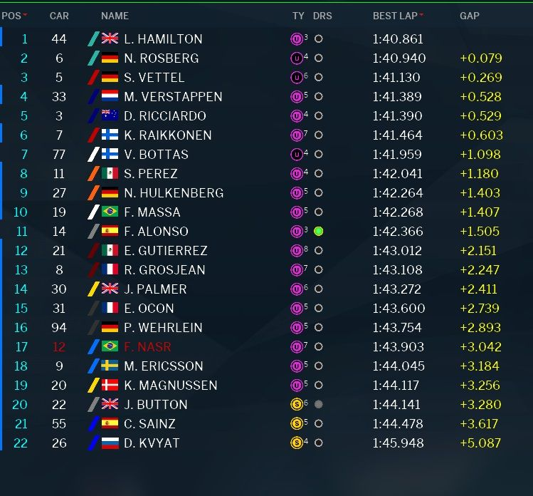 classifica tempi prove libere 2 GP Abu Dhabi 2016 (4)