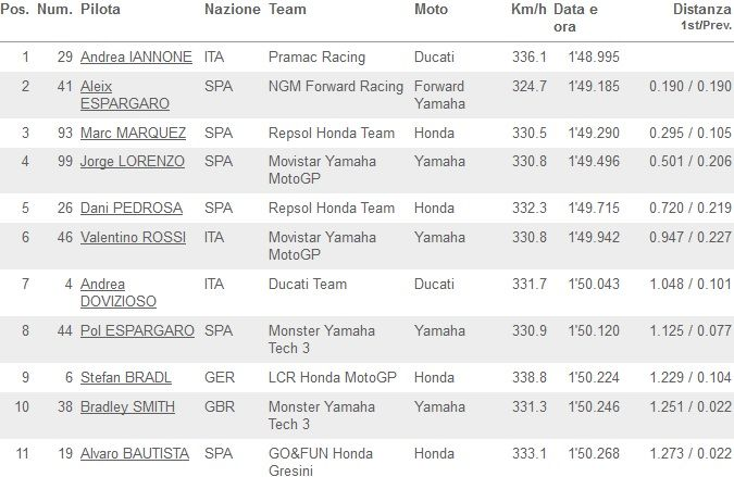 Classifica FP1 MotoGP Aragon 2014_01