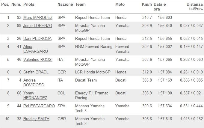 Classifica FP1 MotoGP Brno 2014_01
